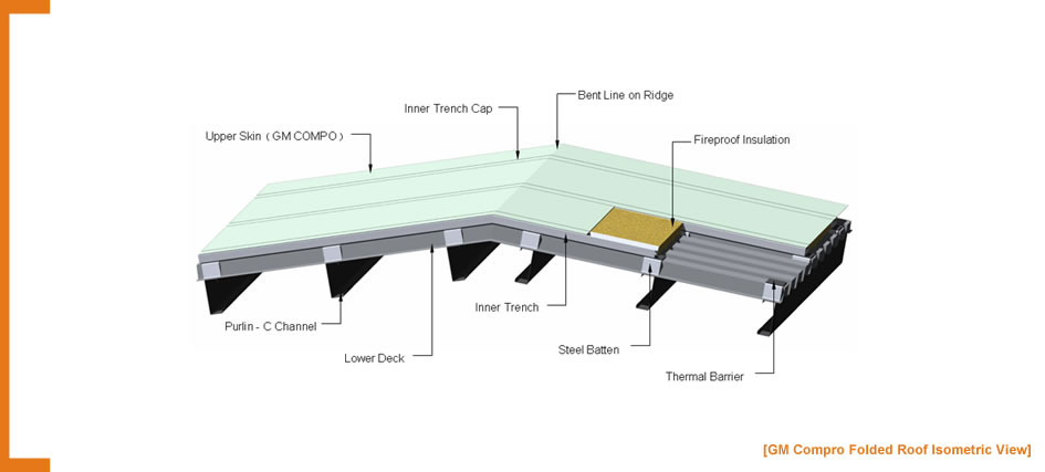Zinc Panel Section : Longitudinal section